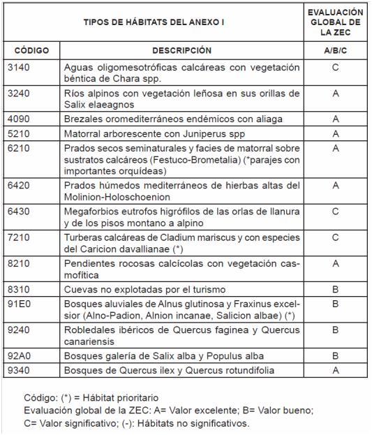 Especies Presentes En La ZEC A Las Que Se Aplica El Artculo 4 De Directiva 2009 147 CE Y Figuran Anexo II 92 43 CEE