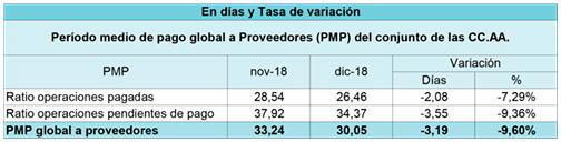 El Período Medio de Pago a Proveedores se reduce en todas las Administraciones a cierre de 2018